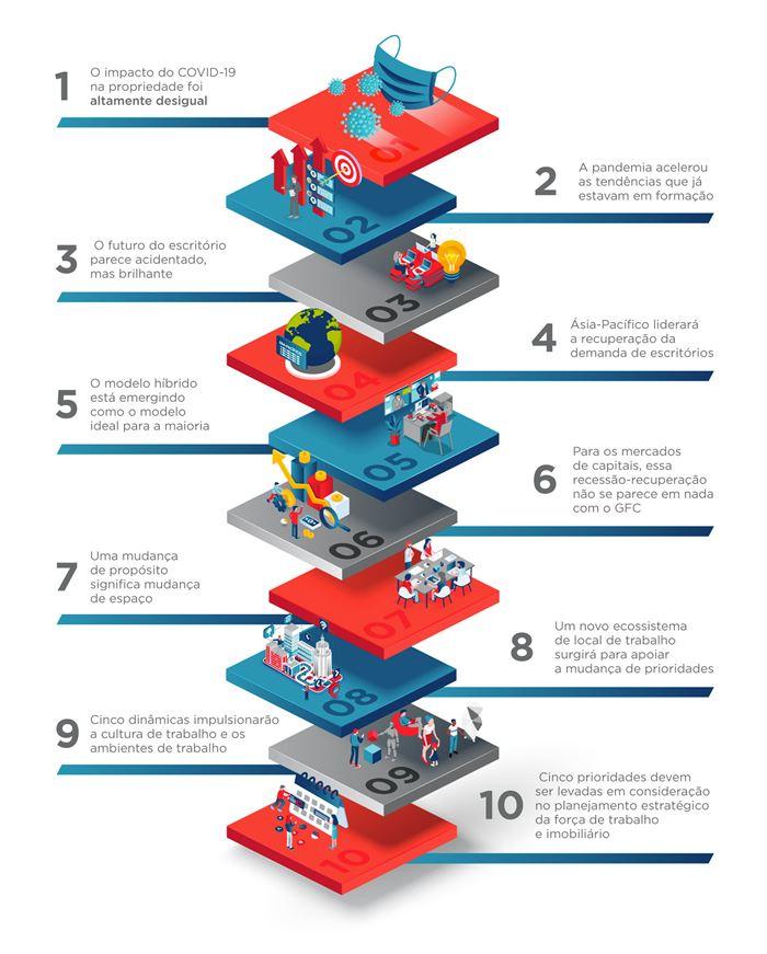 10 principais aprendizados