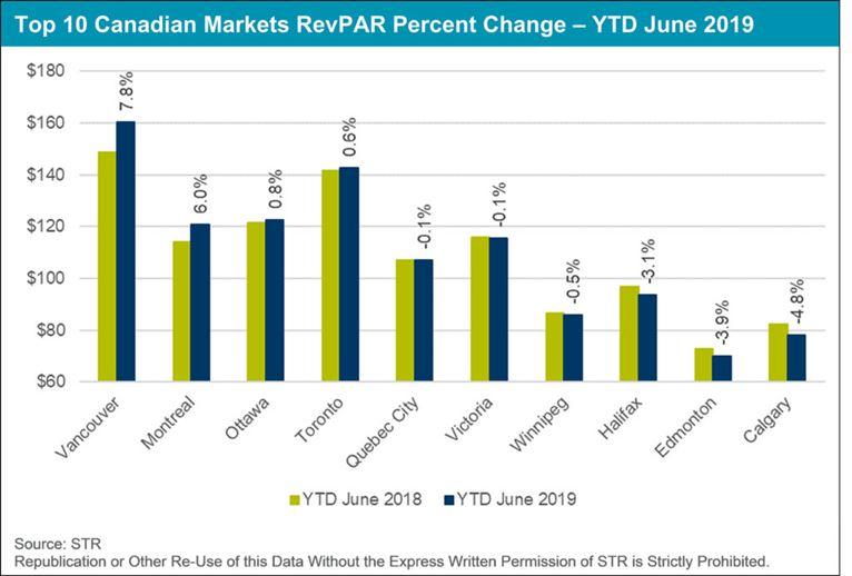 Top 10 Canadian Markets RevPAR Percent Change - YTD June 2019