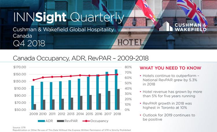 Q2 2018 INNSight Quarterly