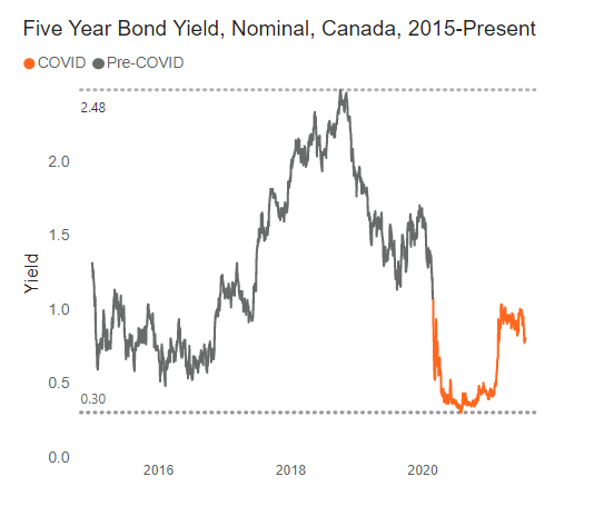 Canadian-interest-rate-report-bond-yield