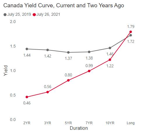 Canadian-interest-rate-report-yieldcurve