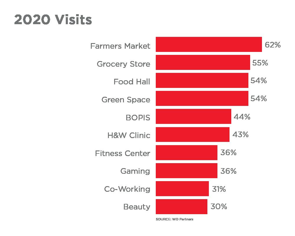 Evolution of Malls Chart (image)