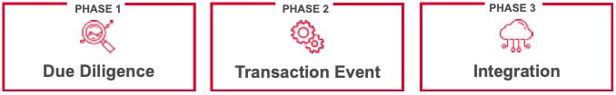 M&A TRANSACTION PHASES