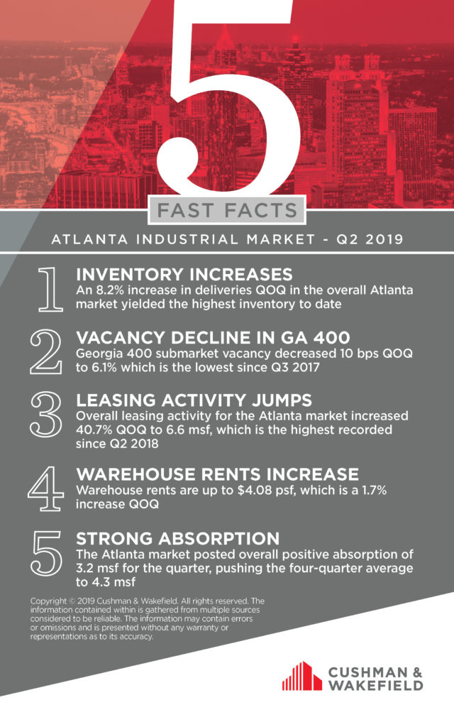 Atlanta Industrial Market Q2-2019