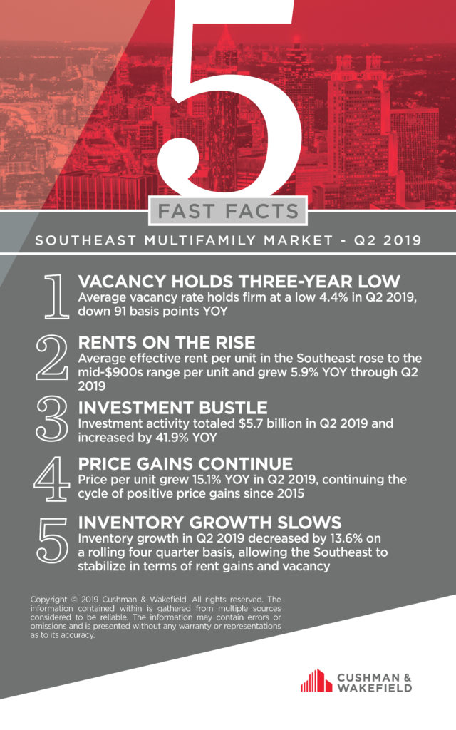 Southeast multifamily market Q2 2015