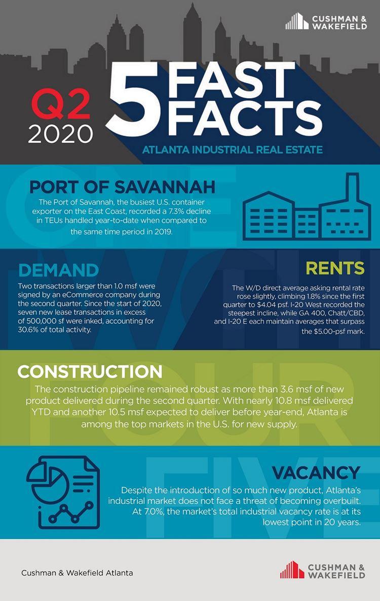Atlanta Q2 industrial five fast facts