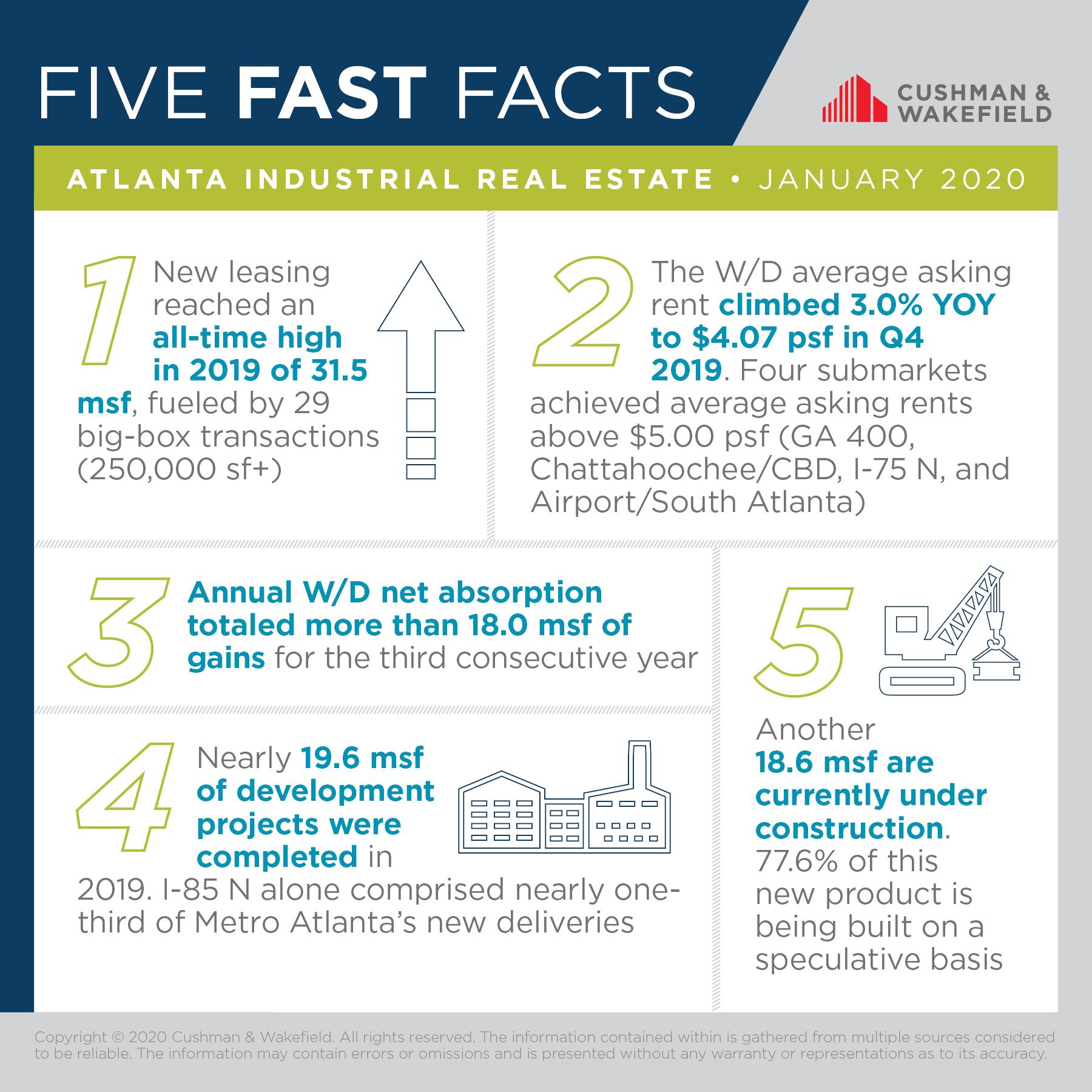 Atlanta Industrial Five Fast Facts