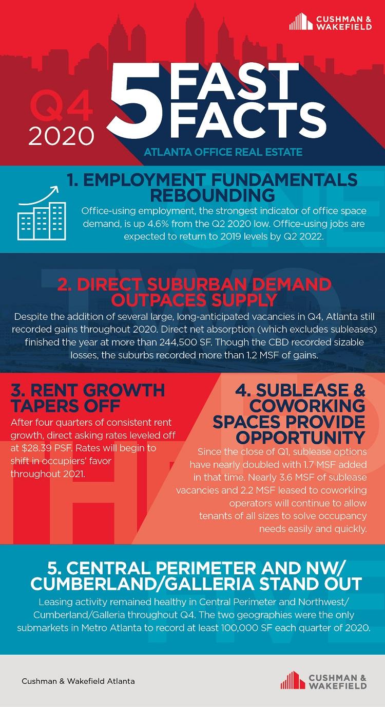 Q4 Atlanta office five fast facts