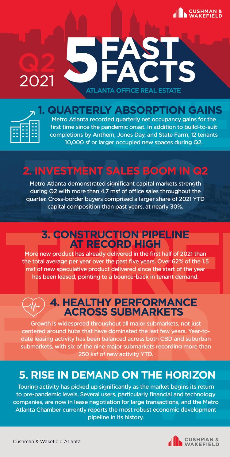 Q2 Atlanta office stats