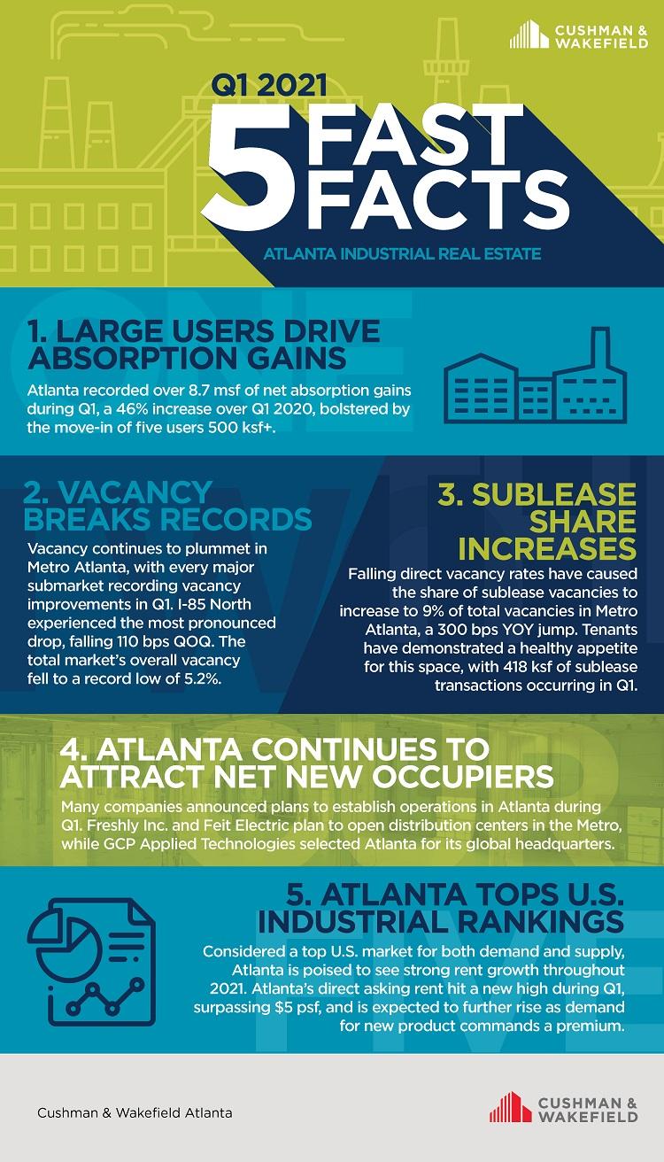 Q1 industrial fast facts Atlanta