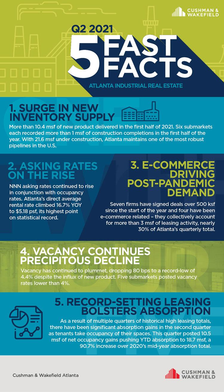 Atlanta Q2 Industrial fast facts