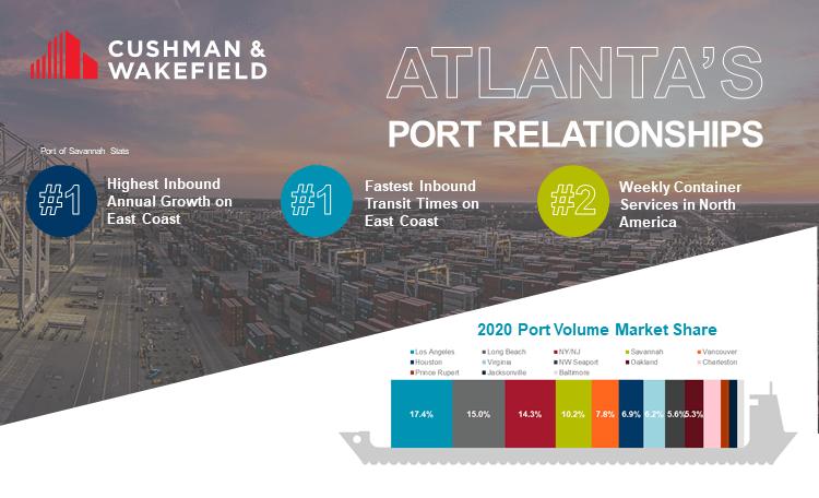 Southeast ports