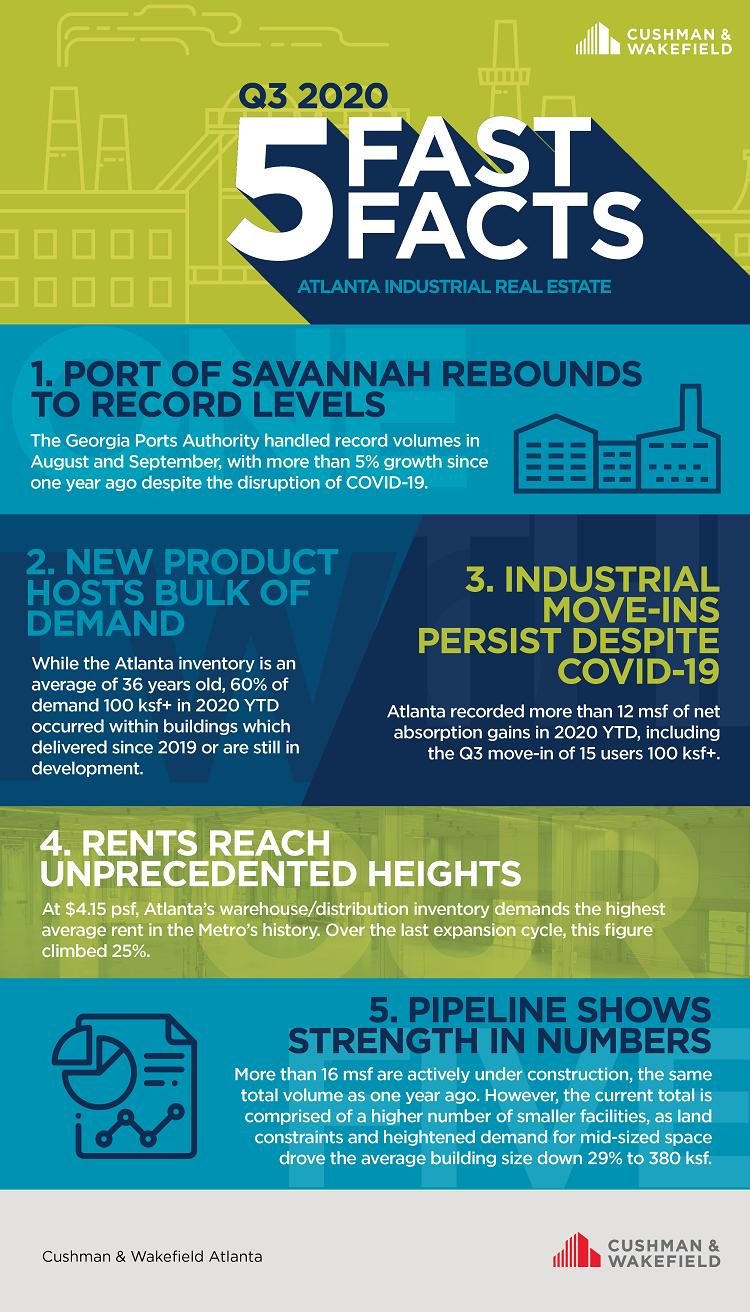 Q3 Industrial Fast Facts Atlanta