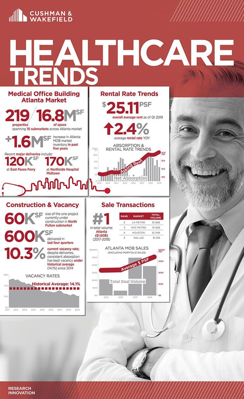 Atlanta Healthcare Trends
