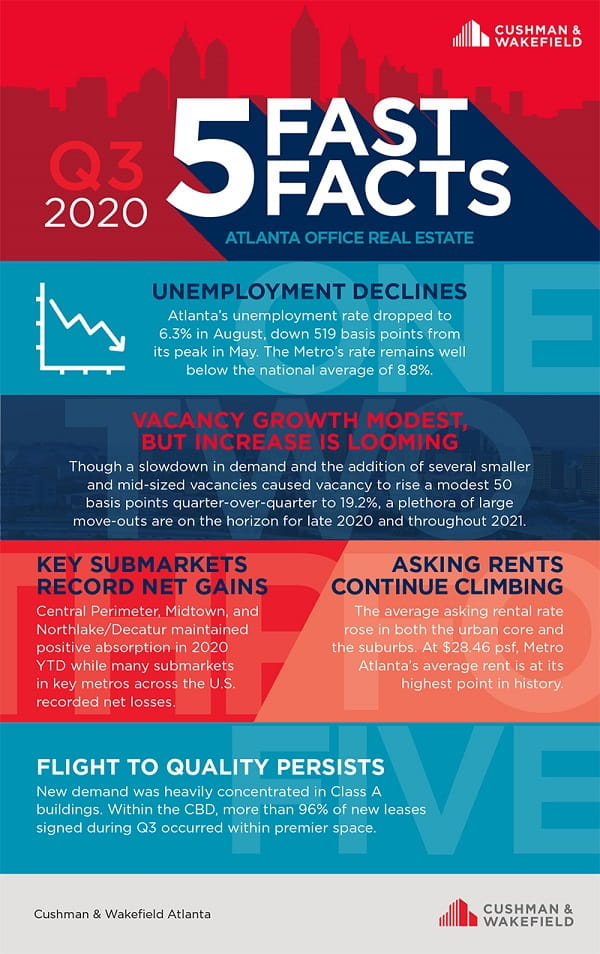 Office fast facts Q3 2020