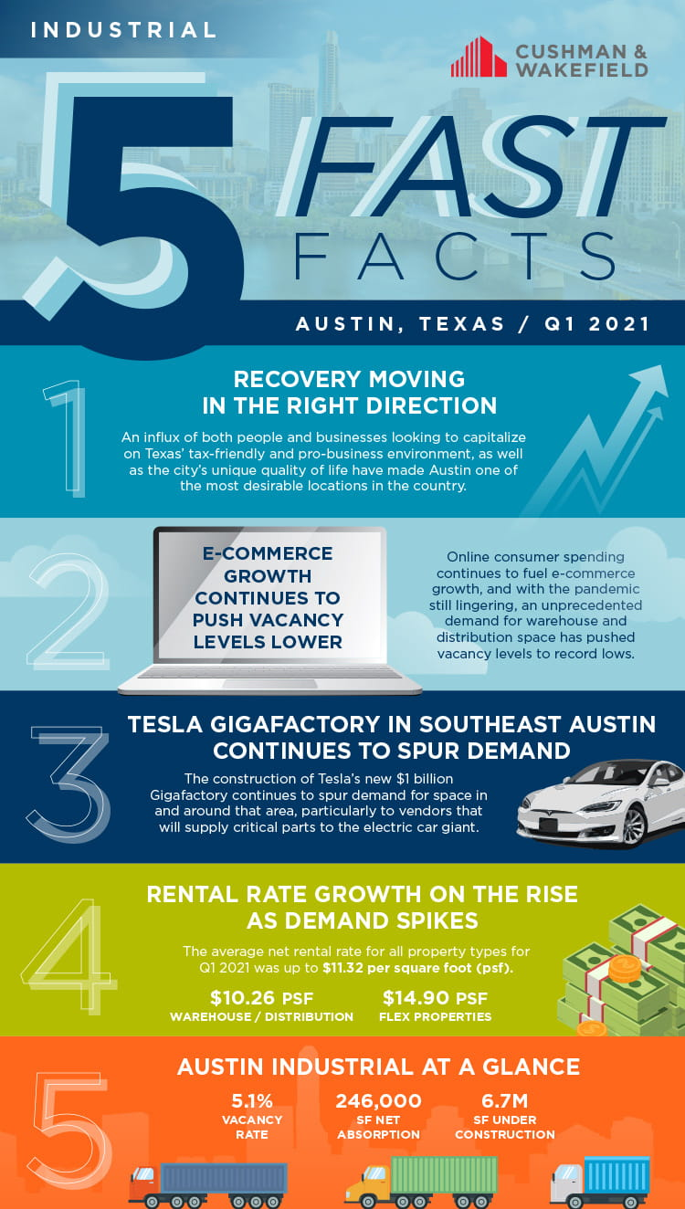 Industrial fast facts