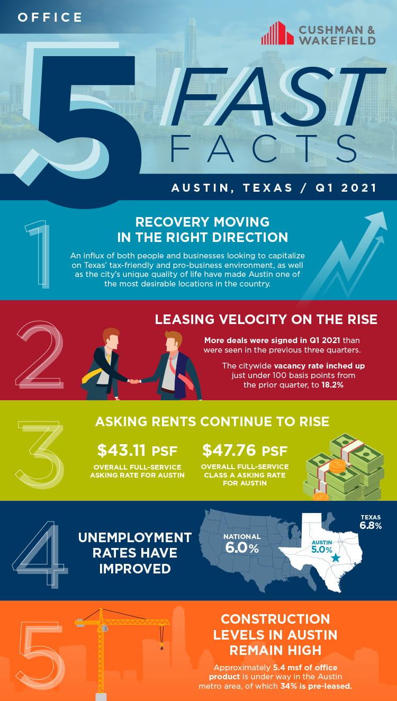Austin office facts
