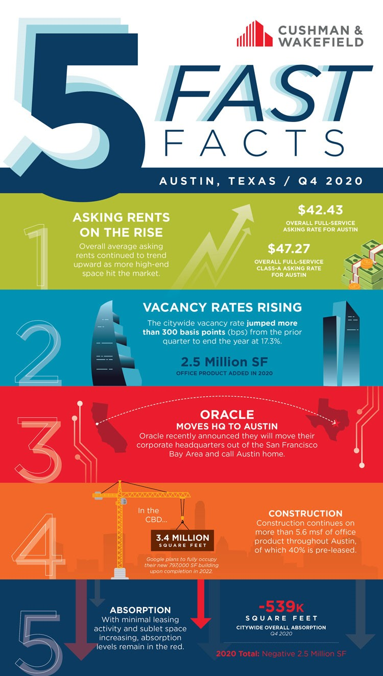 Office fast facts Q4 2020