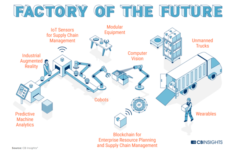 Factory of the Future Automation Graphic