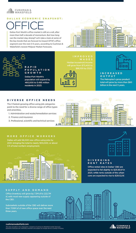 DFW Office Market Infographics