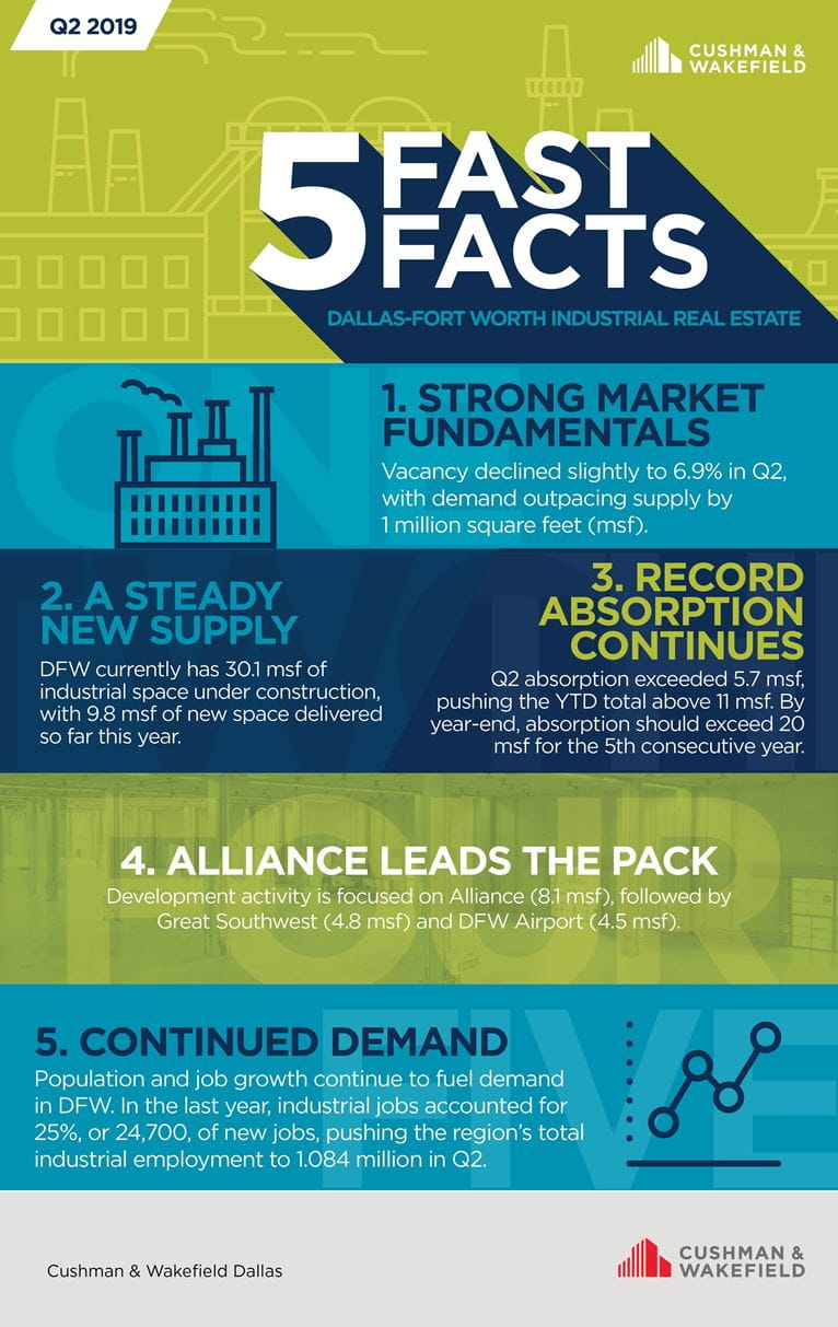Industrial Real Estate - Five Fast Facts