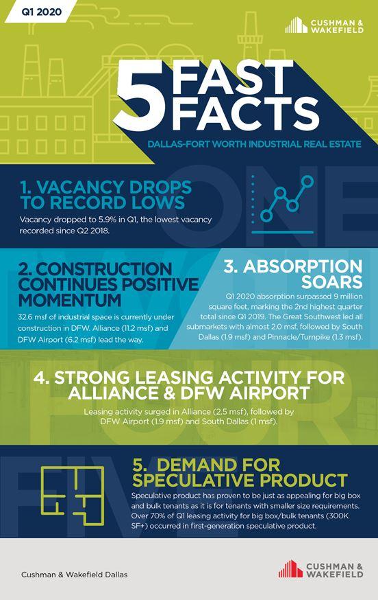 Five fast facts industrial Dallas Q1