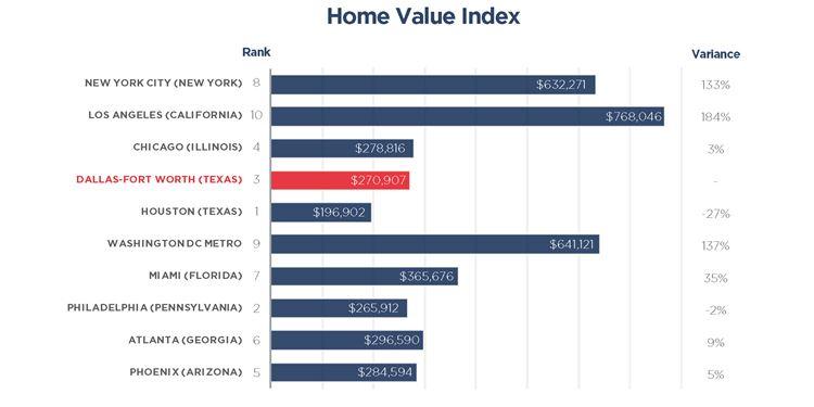 Texas home values
