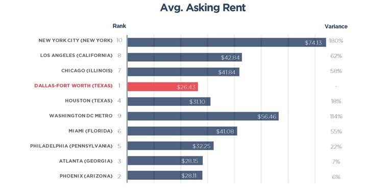 Asking rents