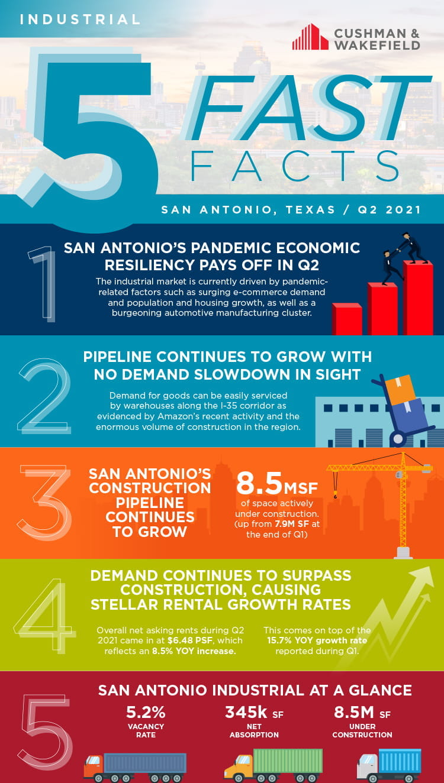 Q2 industrial San Antonio