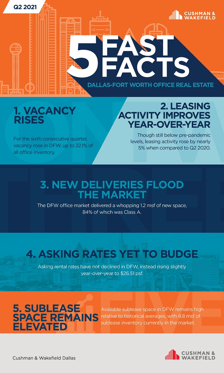 Q2 office five fast facts