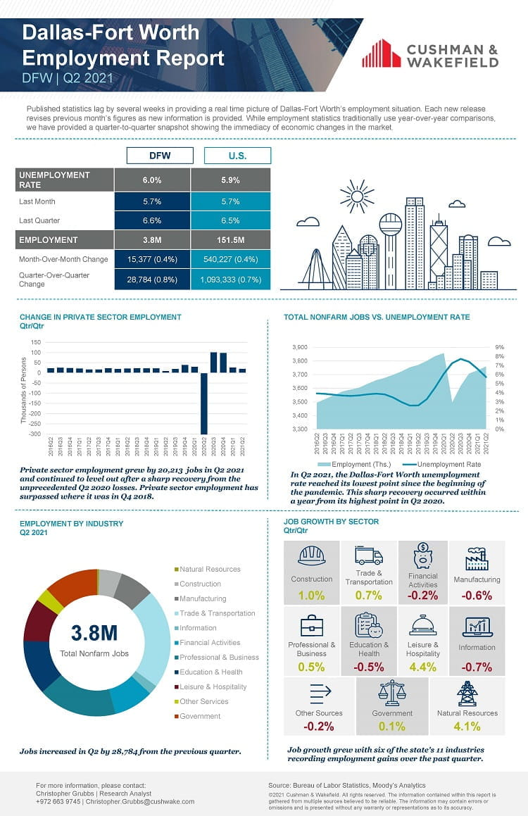 Q2 employment report