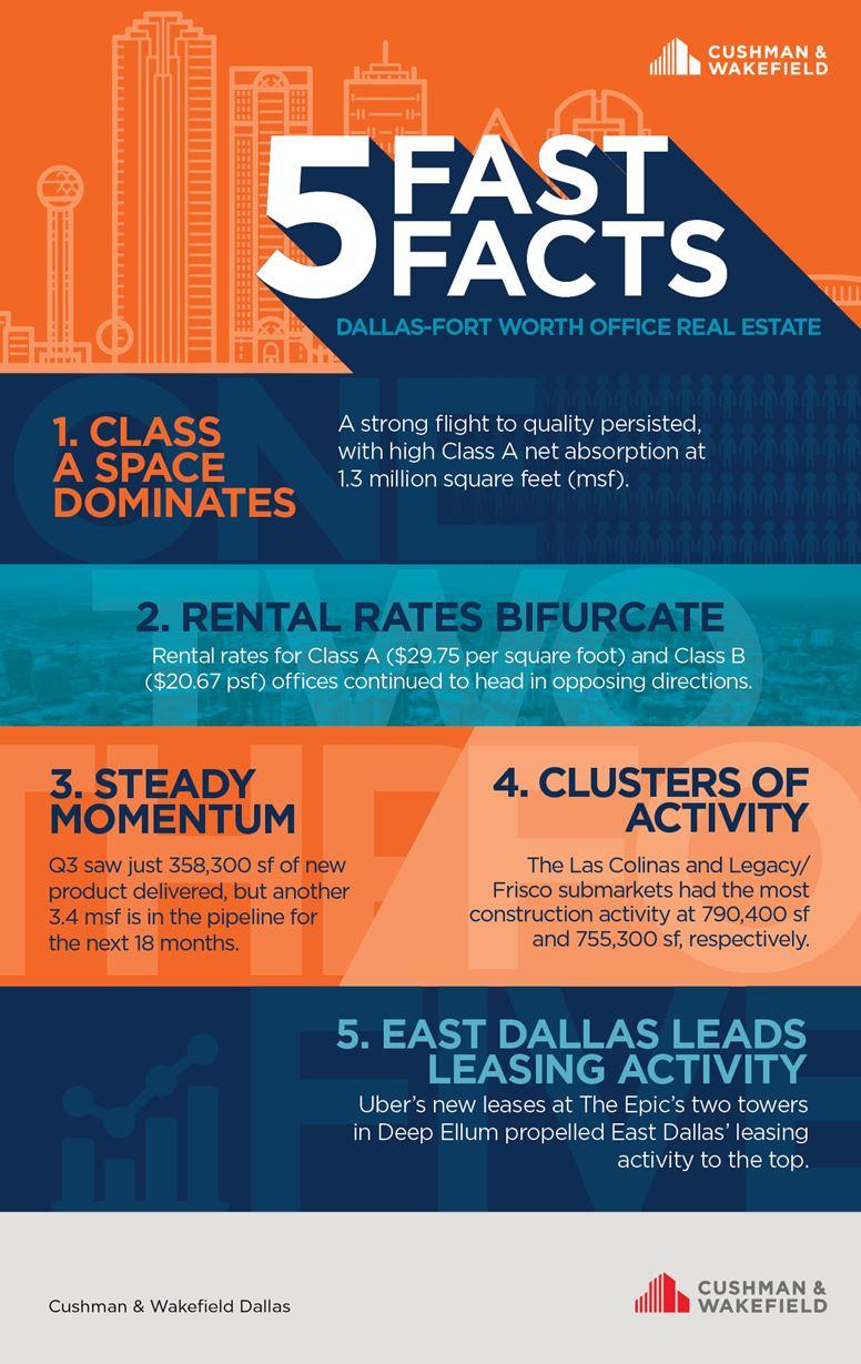 Dallas Office Fast Facts Q3 2019
