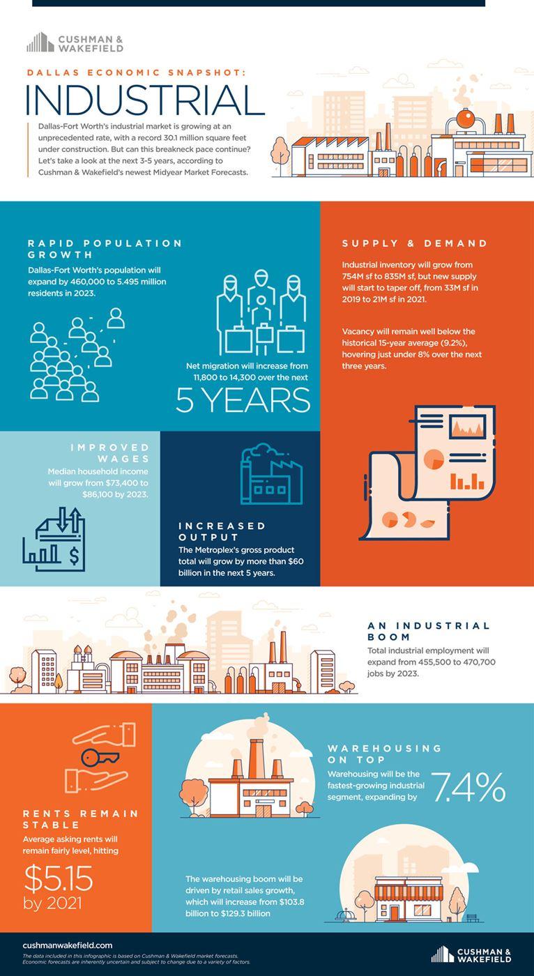 Infographic - Dallas Economic Industrial Snapshot