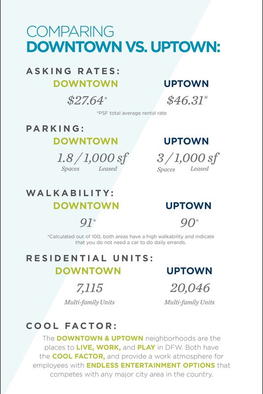 Uptown Vs Downtown Comparing Two Of Dallas Top Live Work Play Areas United States Cushman Wakefield
