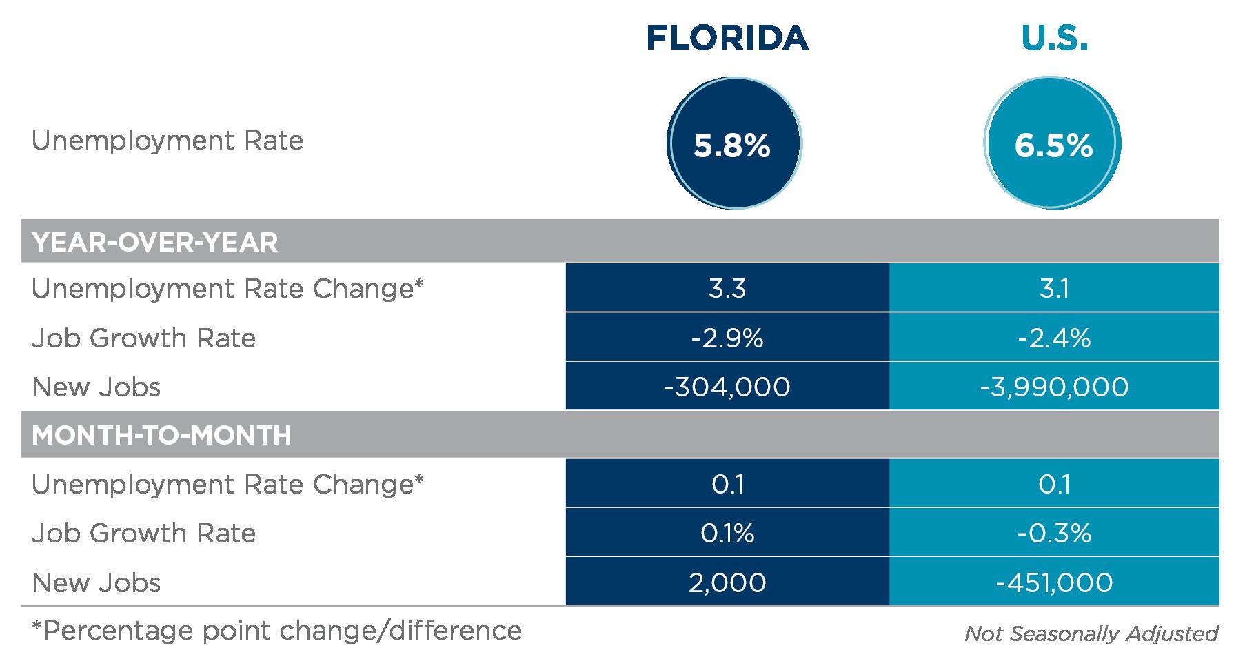 FL Employment Report December