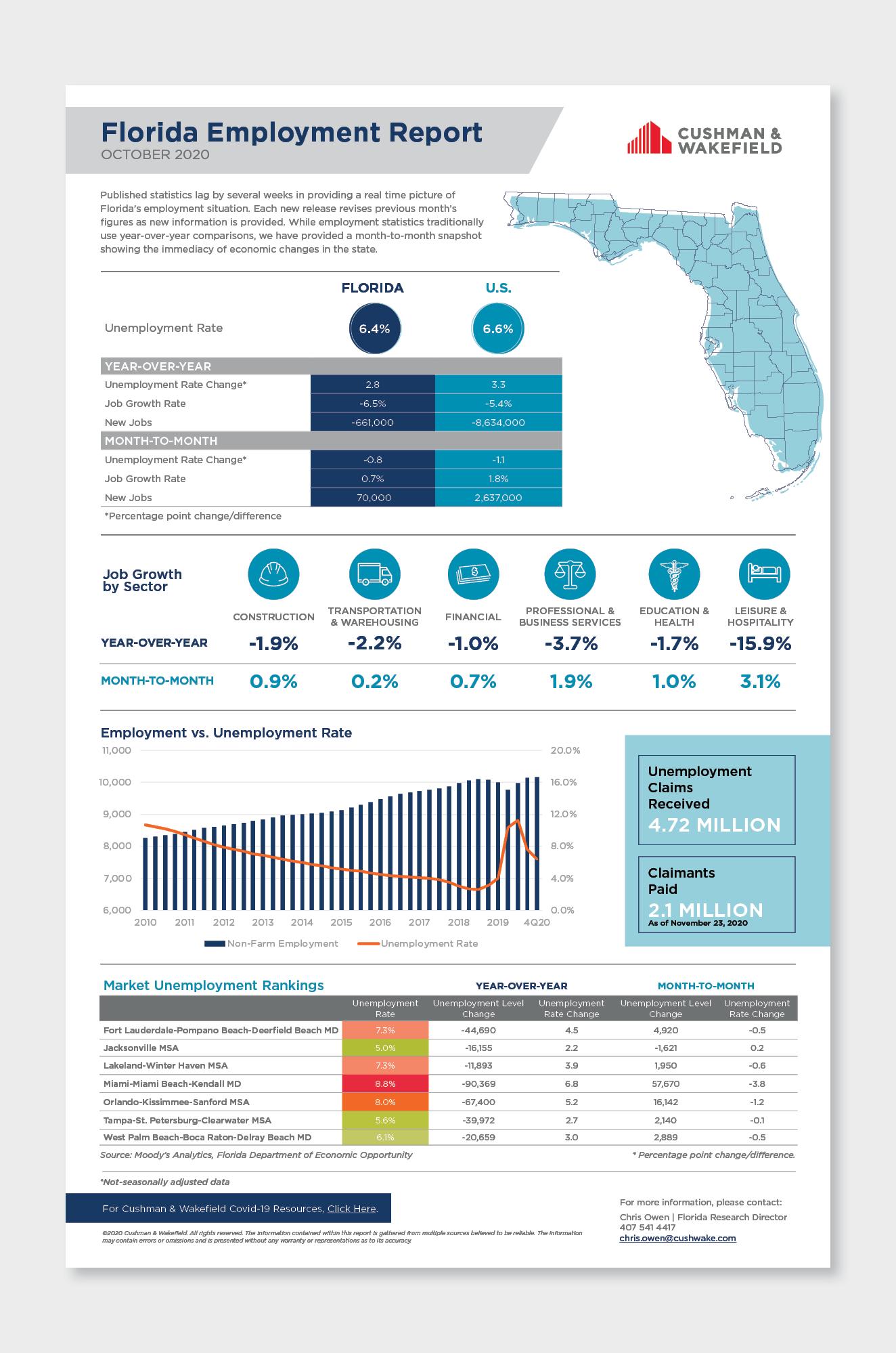 FL Employment OCT 2020 Asset Graphic