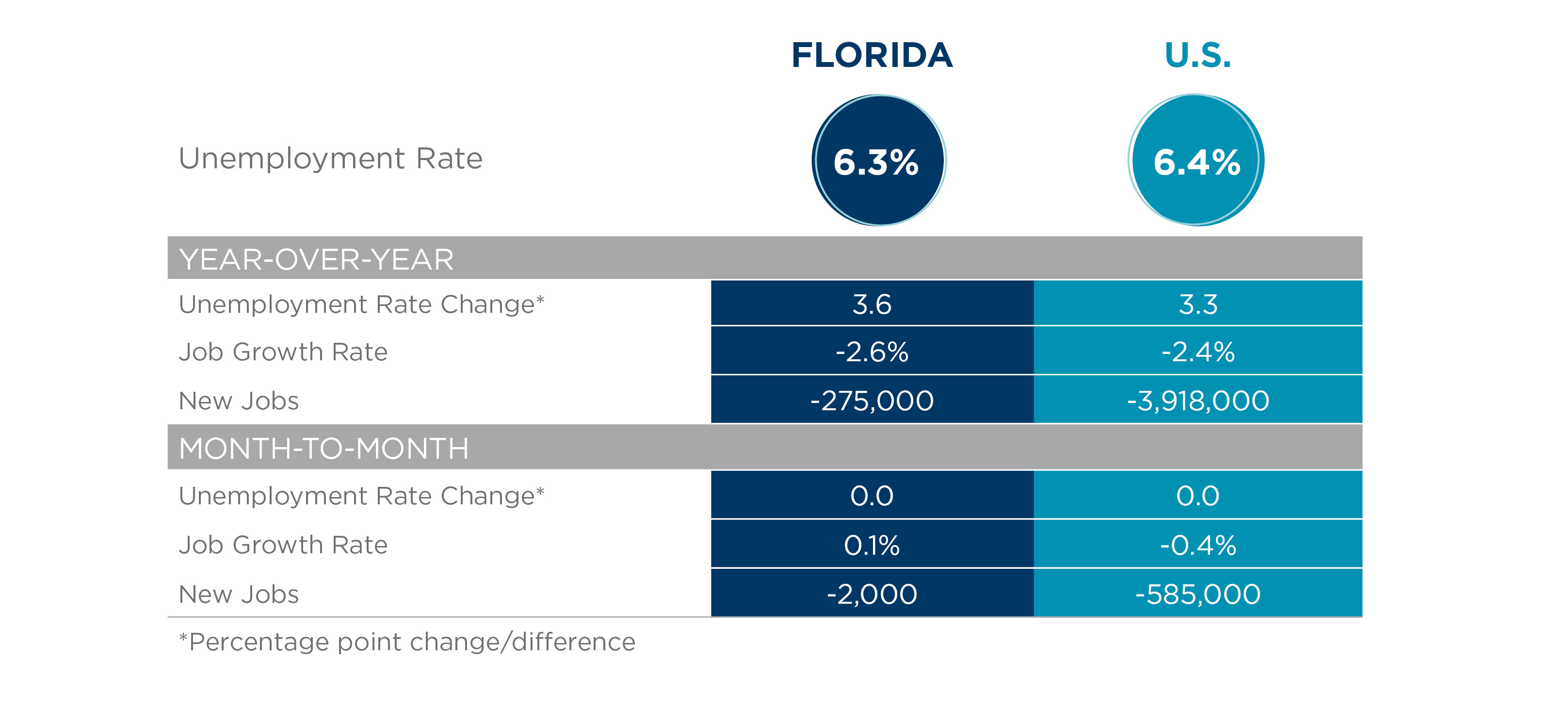FL Employment Report November