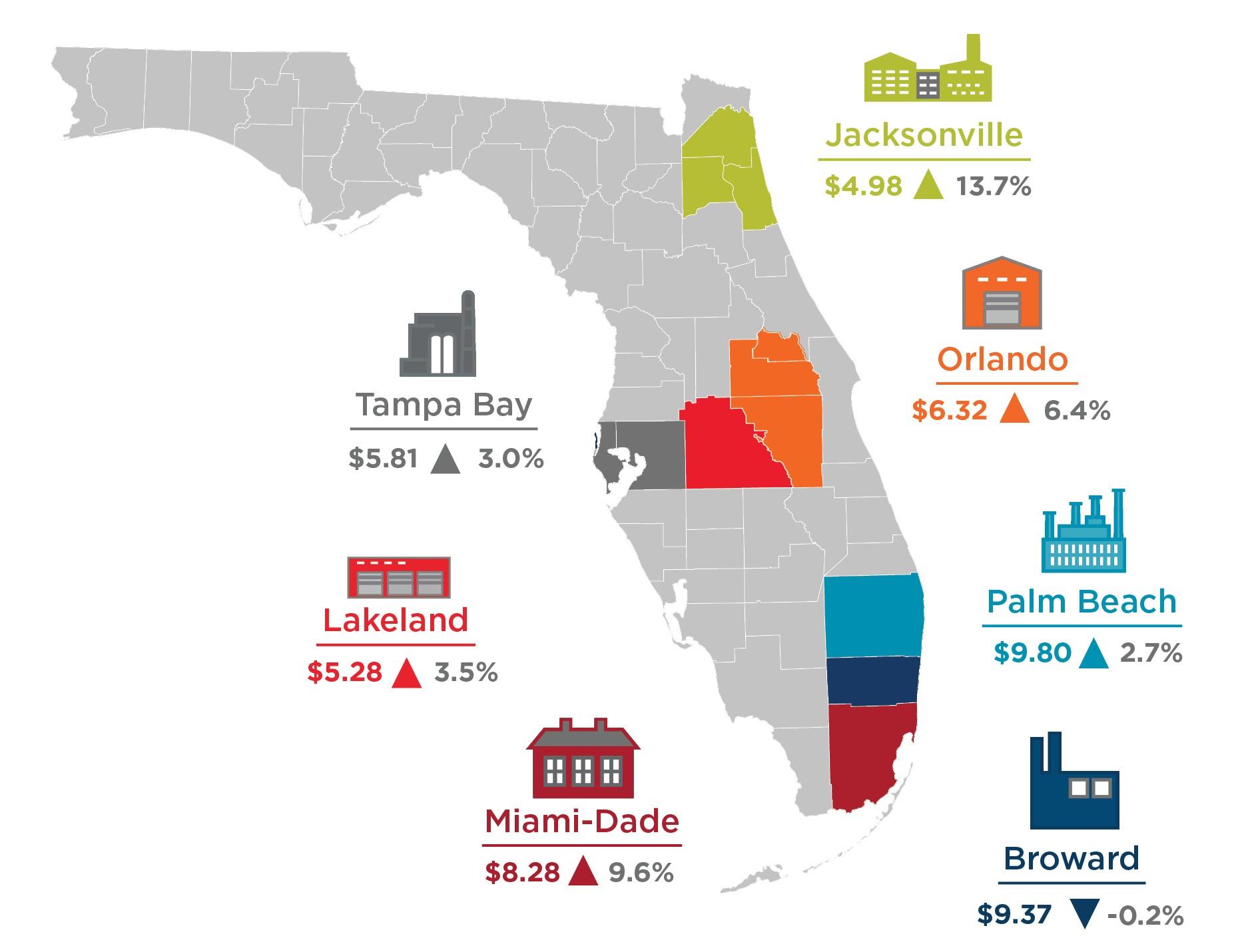 FL Industrial Rent Cost Banner Q3 2020
