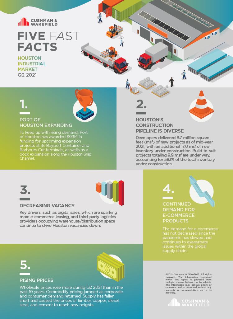 Q2 industrial stats Houston