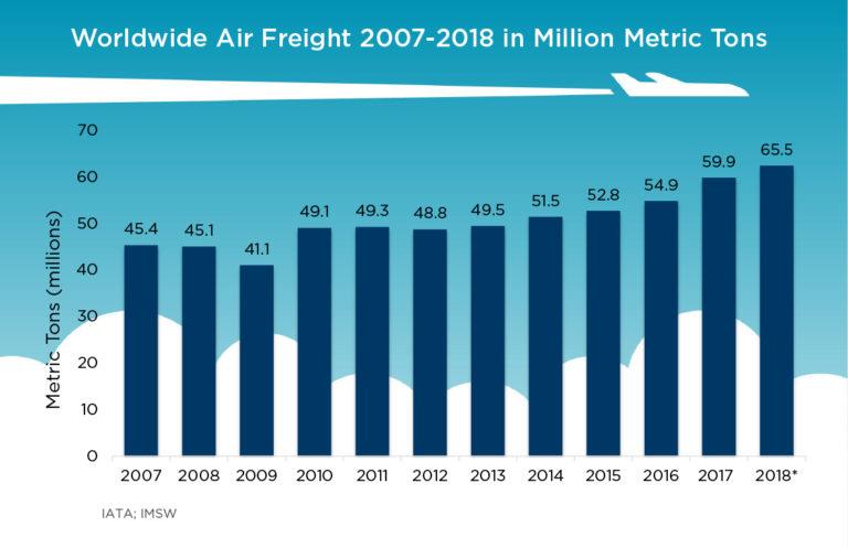 air freight chart