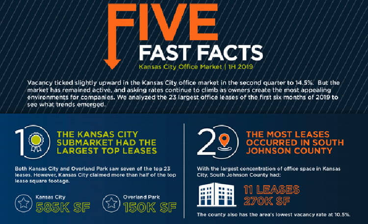 Kansas City 5 Fast Facts Card