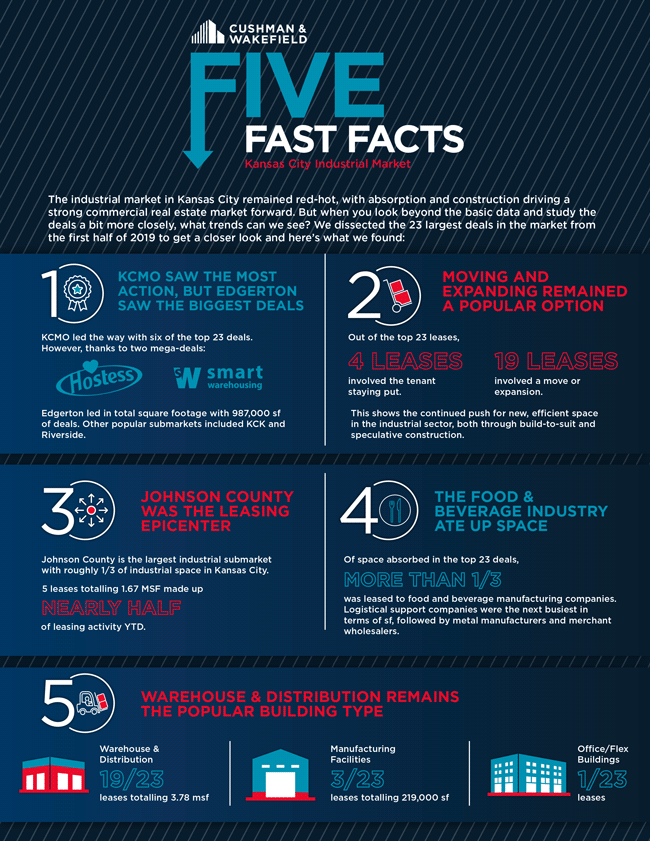 Five Fast Facts: Kansas City Industrial