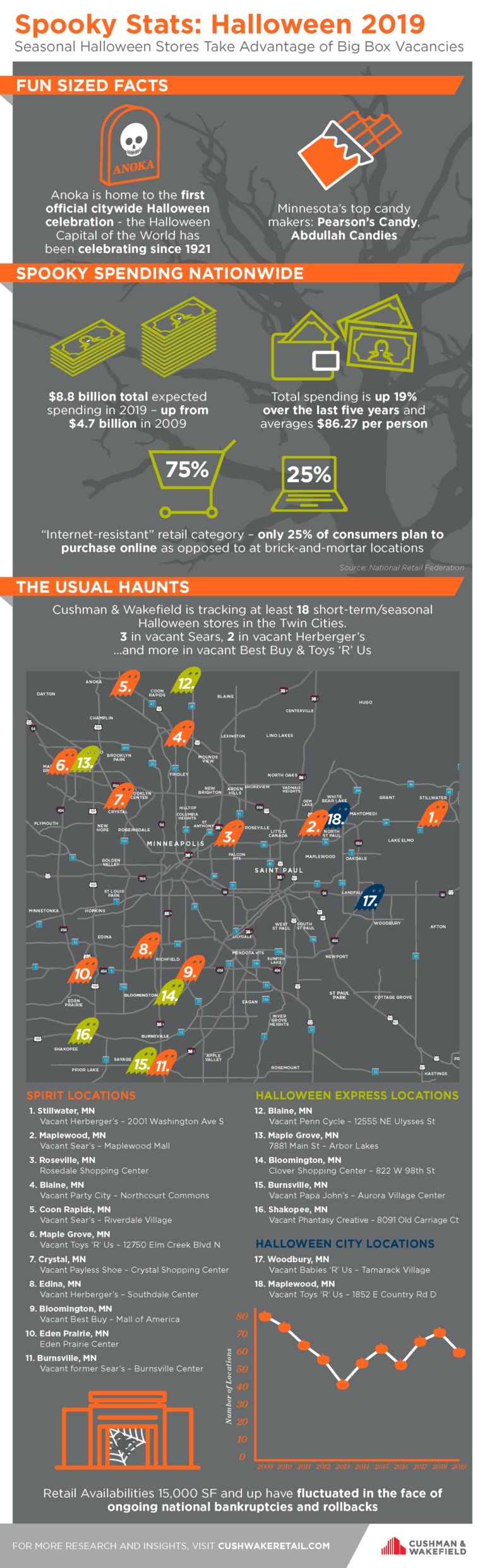 Twin Cities Halloween Pop Up Stores Infographic