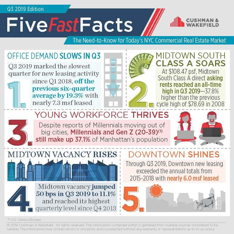 New York Five Fast Facts Q3 2019