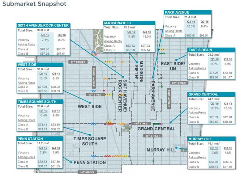 New York Midtown 3Q 2019 Office Chart
