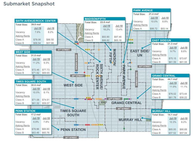 Manhattan Office MarketBeats July 2019 Midtown South Submarket Snapshot 2