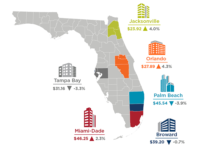 Florida Office Rent Cost Graphic