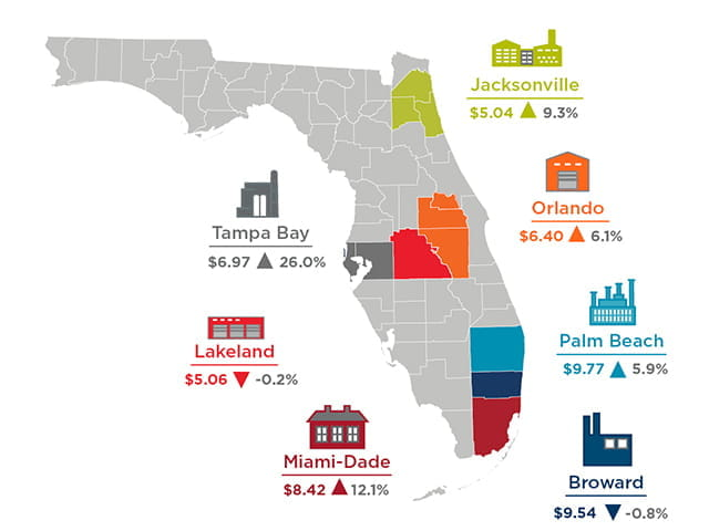 FL Industrial Rent Cost Report Graphic