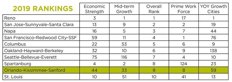 Orlando Economic Success Table