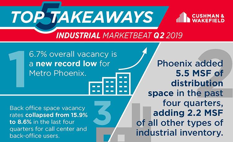Industrial card- Phoenix 2019 Q2